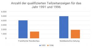 anzahl_1991_1996