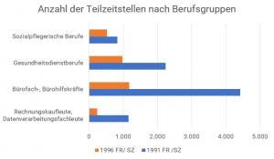 berufsgruppen_1991_1996